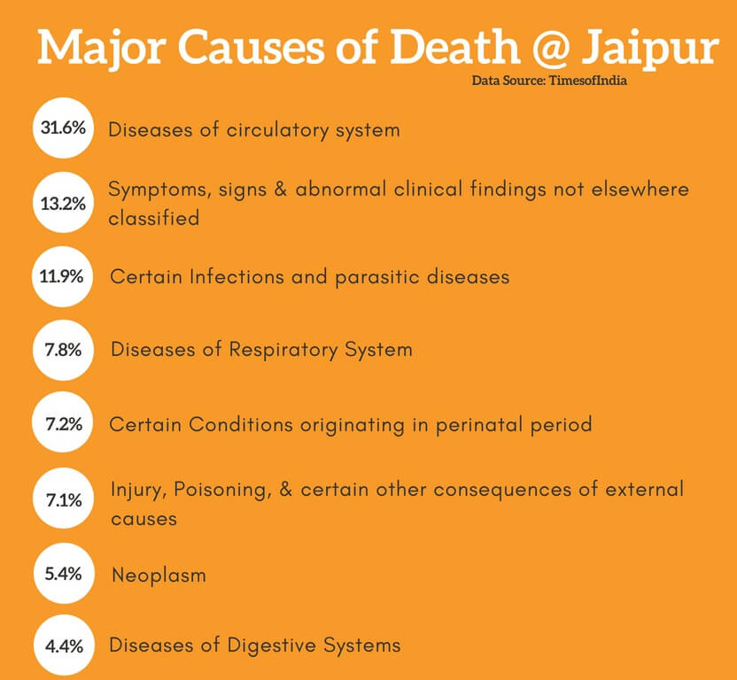 Jaipur - Major Causes Death